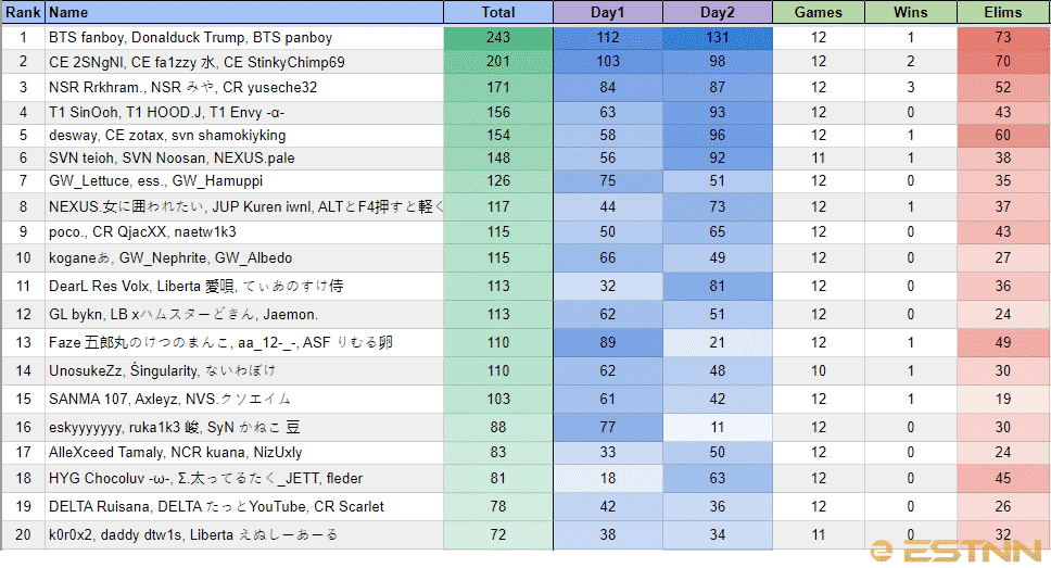The top 20 players in Asia at the FNCS Season 4 Warmups, showing BTS fanboy, Donalduck Trump and BTS panboy in first place