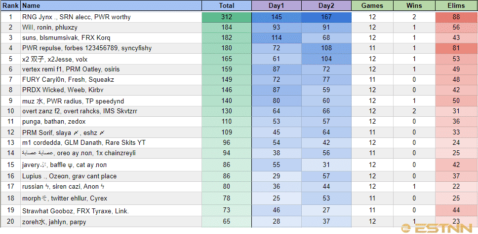 The top 20 players in Oceania at the FNCS Season 4 Warmups, showing RNG Jynx, SRN alecc and PWR worthy in first place