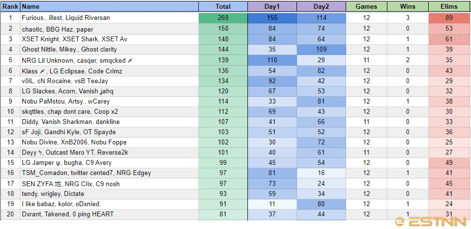 The top 20 players from NA East at the FNCS Season 4 Warmups showing Liquid Riversan, illest and Furious in first place